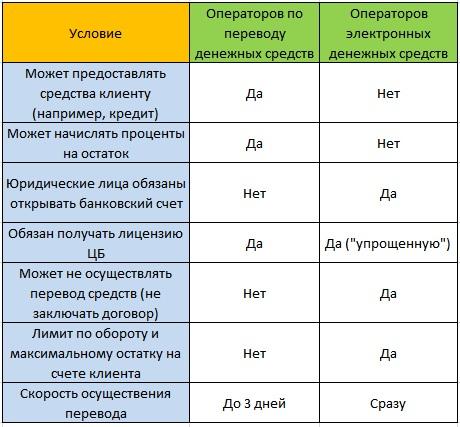 электронные деньги и электронные денежные средствавзять кредит на карту в украине онлайн
