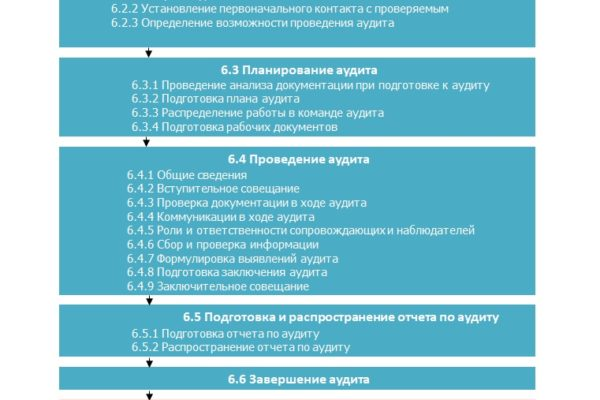 Оценка информационной безопасности