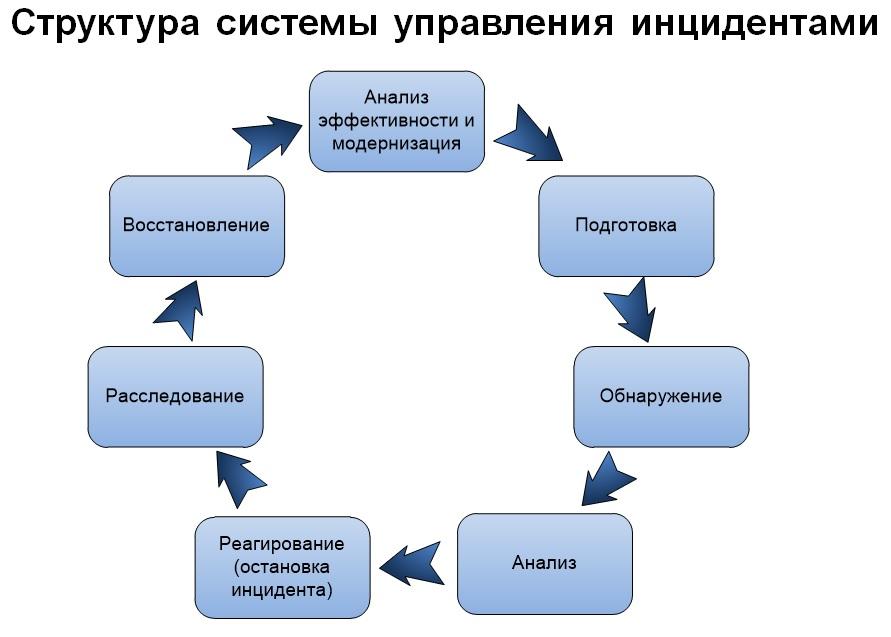 Реагирование на инциденты информационной безопасности в РФ